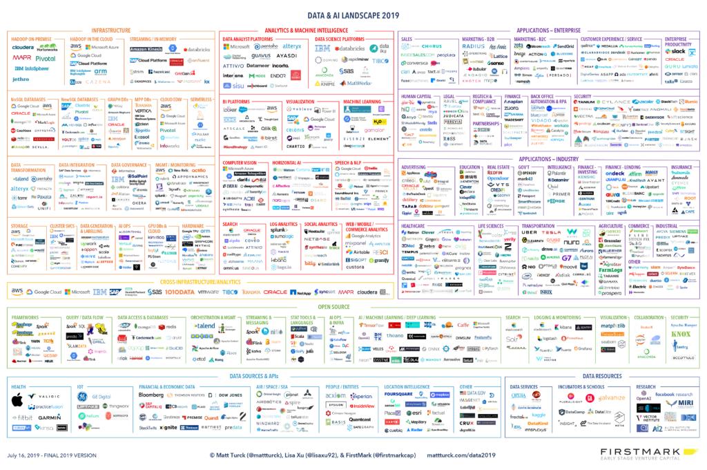 Data Engineering Software & Tools