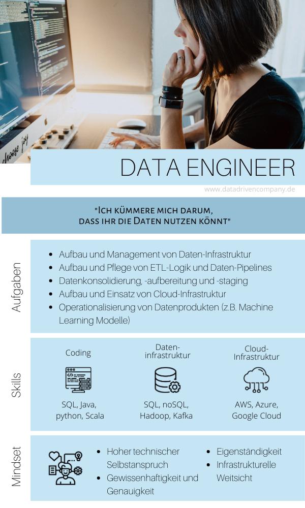 Data Engineer: Rolle, Aufgaben, Skills