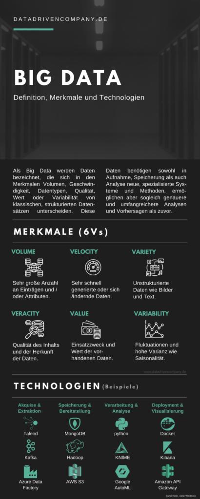 Big Data Infografik: Definition, Merkmale und Technologien