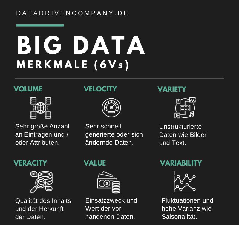 Big Data Merkmale: 6 Vs