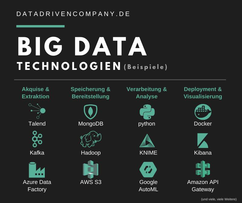 Big Data Technologien: Beispiele