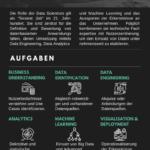 Data Scientist: Beschreibung, Aufgaben, Tools und Gehalt