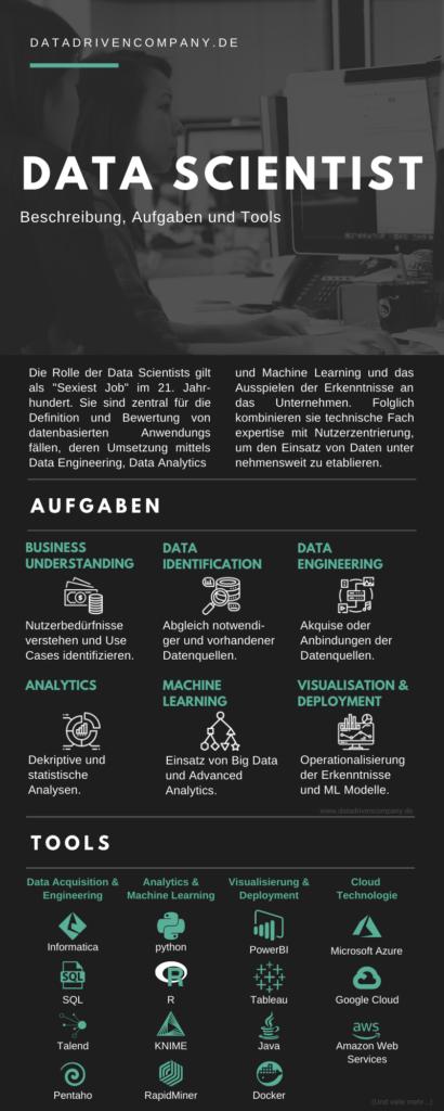 Data Scientist - Beschreibung, Aufgaben und Tools