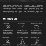 Was ist Data Mining? Definition, Methoden und Tools
