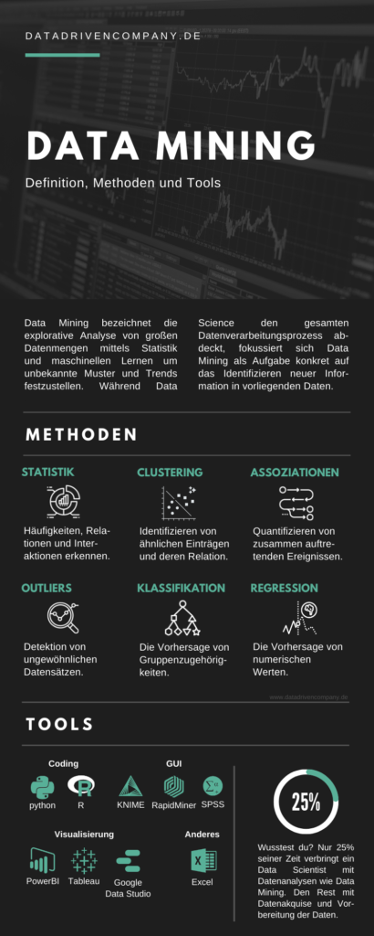 Data Mining: Definition, Methoden und Tools
