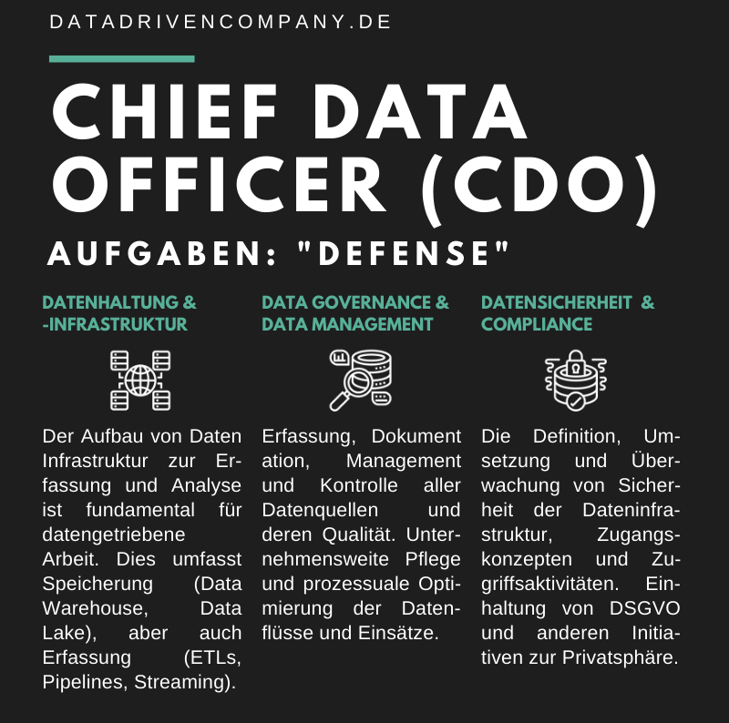 Infografik Chief Data Officer - Aufgaben Defense