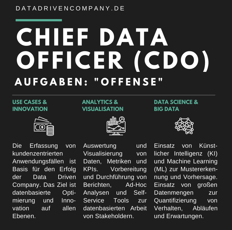 Infografik Chief Data Officer - Aufgaben Offense