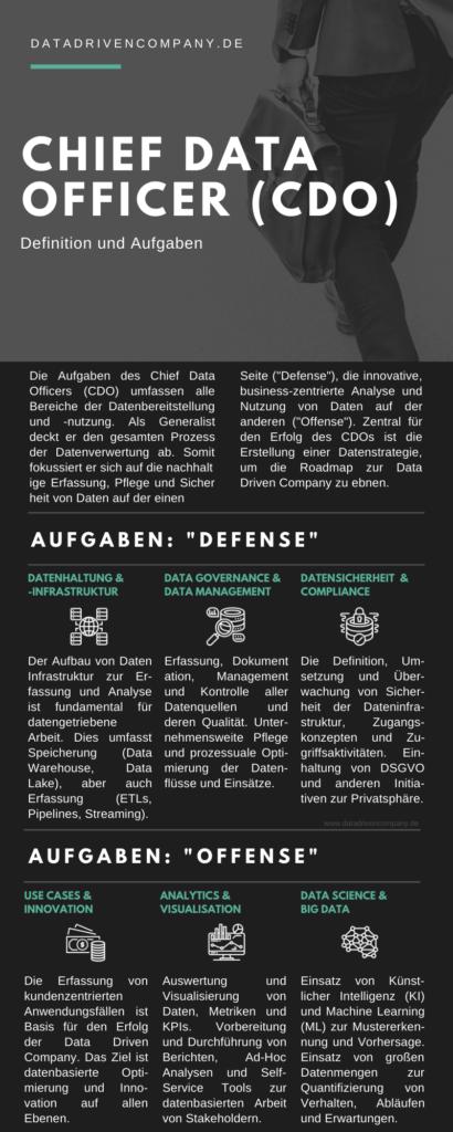 Infografik Chief Data Officer - Definition, Aufgaben und Relevanz