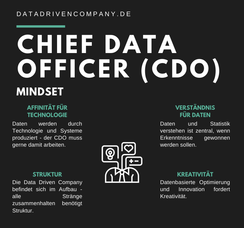 Infografik Chief Data Officer - Mindset