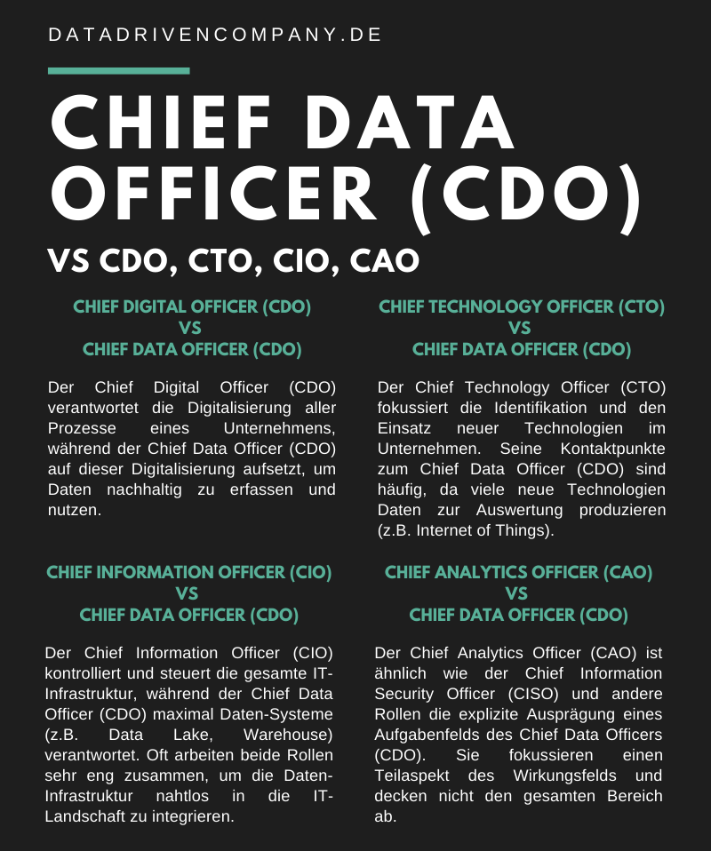 Infografik Chief Data Officer vs Chief Technology Digital Information Analytics Officer