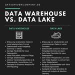 Data Warehouse vs Data Lake: Der Unterschied einfach erklärt