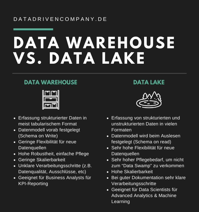 Data Warehouse vs. Data Lake: Der Unterschied einfach erklärt