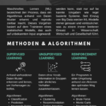 Was ist Machine Learning? Definition, Algorithmen und Beispiele von maschinellem Lernen