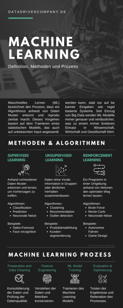 Machine Learning: Definition, Algorithmen, Prozess und Beispiele
