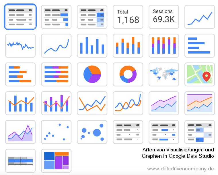 Visualisierungen und Graphen in Google Data Studio