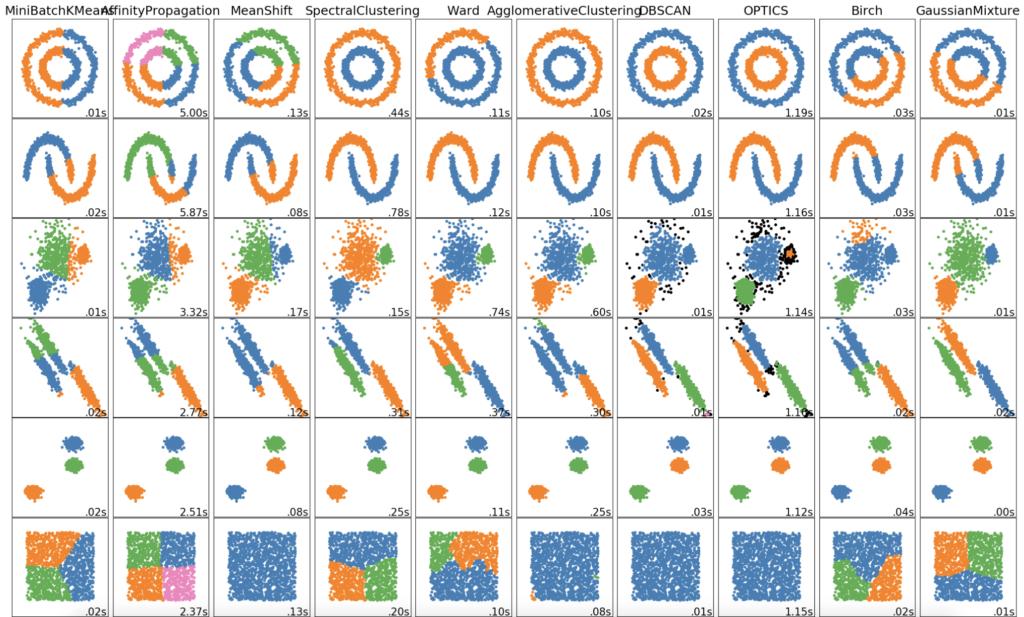 Verschiedene Cluster-Algorithmen und deren Trennschärfe visualisiert.
