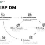CRISP DM: Das Modell einfach erklärt und visualisiert