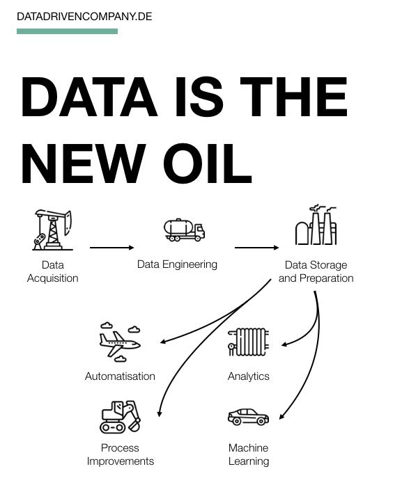 Daten sind das neue Öl - mehr Parallelen als intendiert