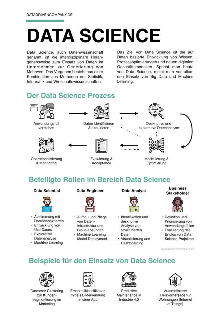 Was ist Data Science? Infografik zu Definition, Prozess, Rollen und Beispielen