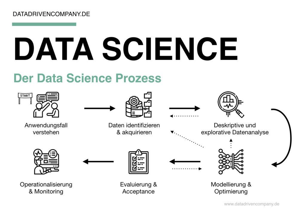 Der Data Science Prozess visualisiert