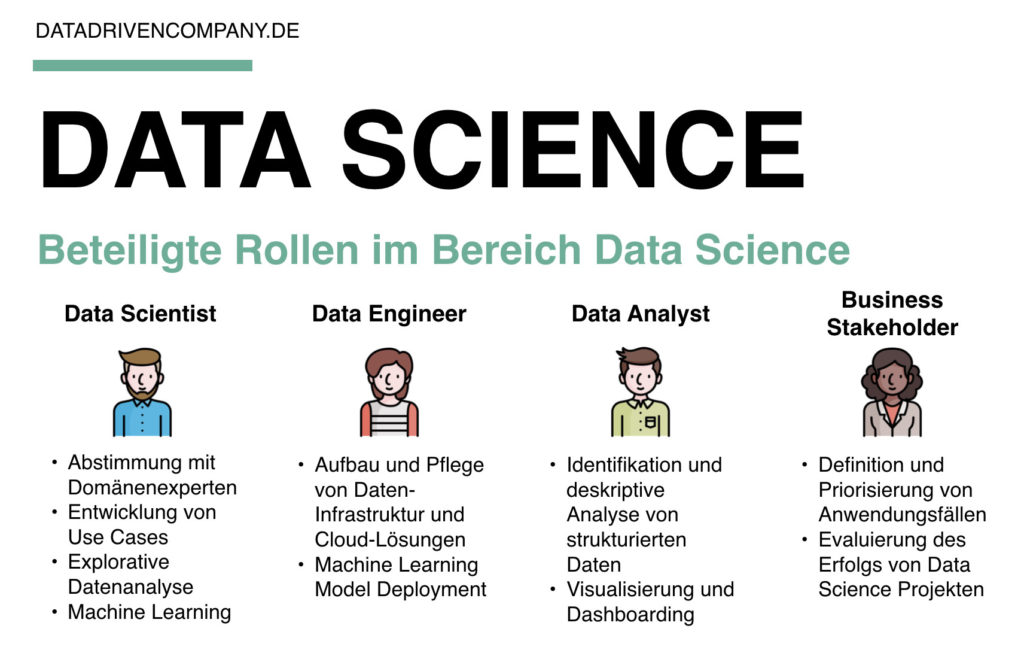 Data Science Rollen: Data Scientist, Data Engineer, Data Analyst und Business Stakeholder