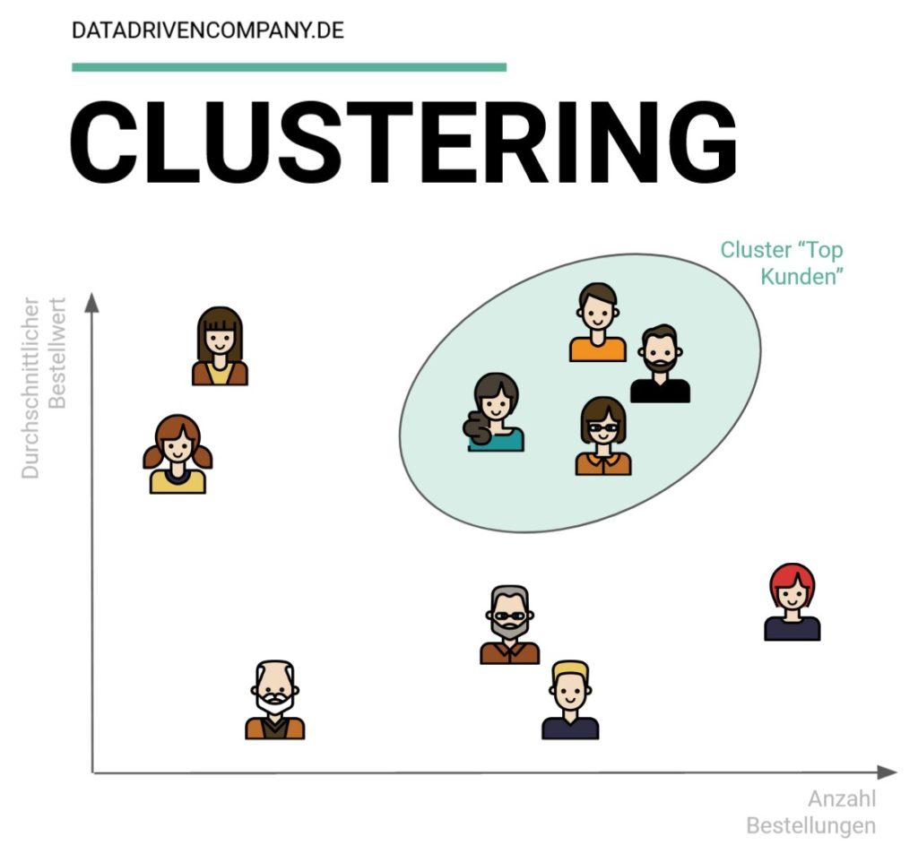 Clustering visualisiert: So werden ähnliche Verhaltensweisen identifiziert.