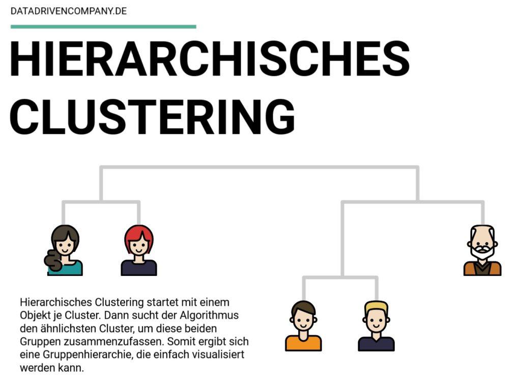 Dendrogram des hierarchischem Clustering visualisiert.